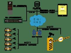 IoT Parking Lot System