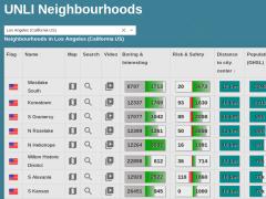 UNLI Neighbourhoods