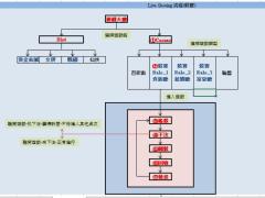 [戲谷]戲谷娛樂城-App流程圖