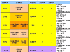 [傳奇網路]聖境傳說_90級資料片(新武器系統設計)