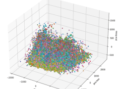 3D visualization for PCA