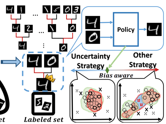Bias-Aware Heapified Policy for Active Learning