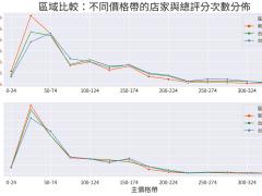 Python 資料視覺化: 雙北在 Food Panda 上的餐廳比較
