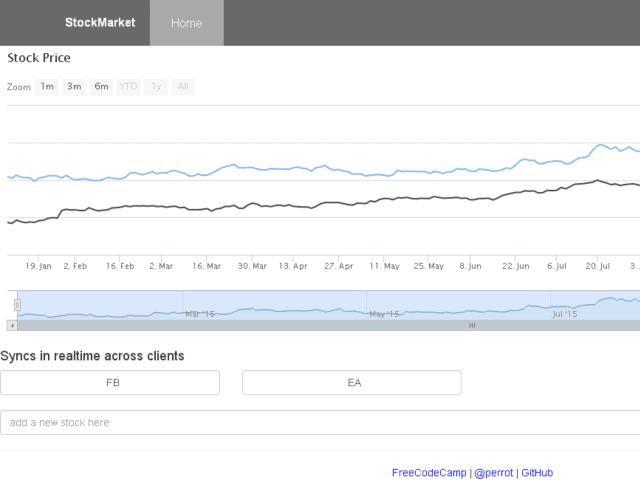 股票市場圖表