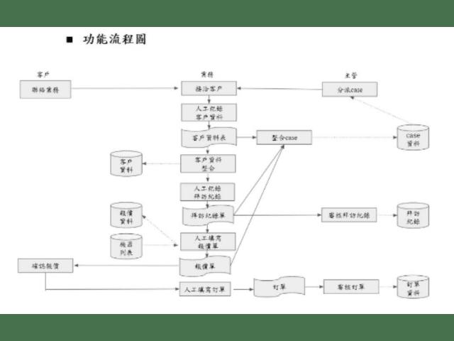 製罐機器業務管理系統