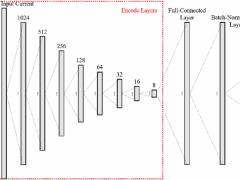 Implementation of Permanent Magnet Synchronous Mot