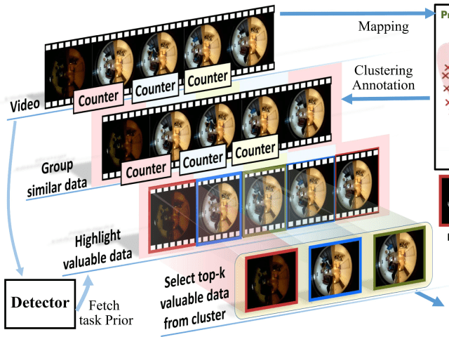 Using VAE to improve data selection efficiency