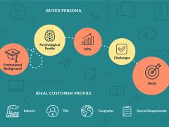 Ways to Create Buyer Personas - Alain Templeman
