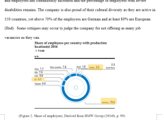 CSR & Brand Love analysis